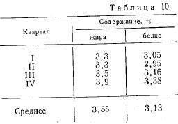Изменение состава молока в течение лактационного периода