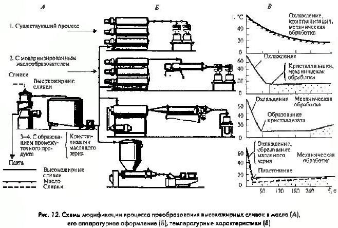Схемы модификации процесса