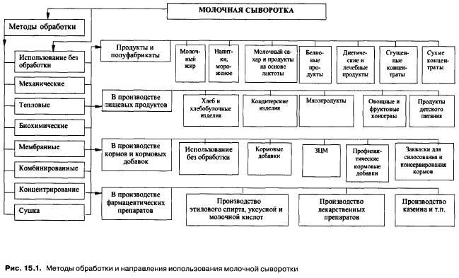 принципиальной схемы