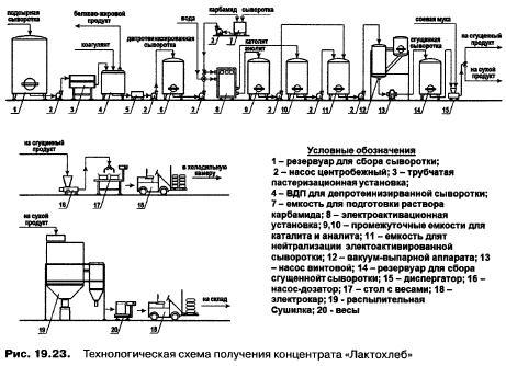 производстве хлебобулочных